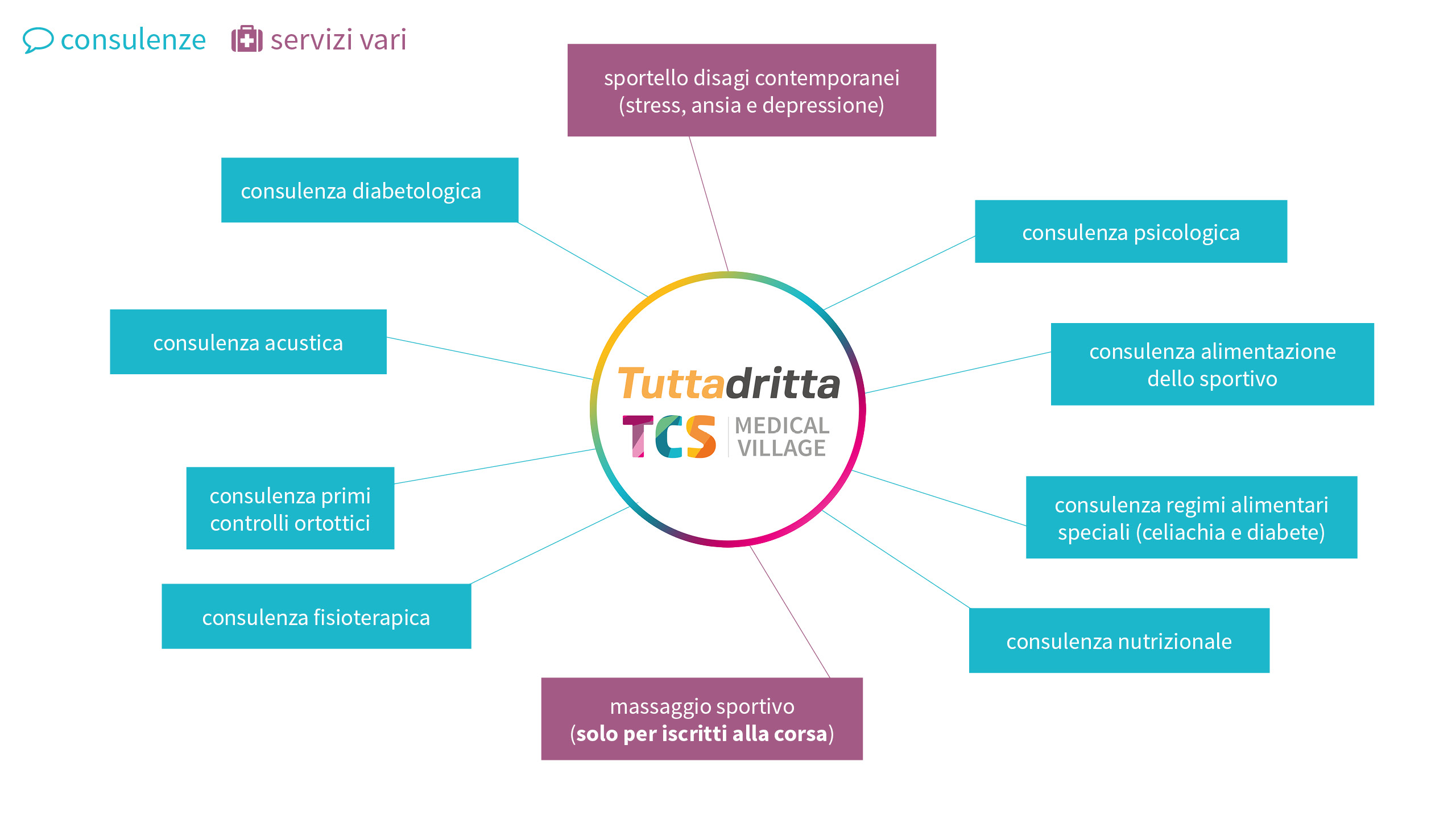 medical village di tuttadritta - infografica consulenze